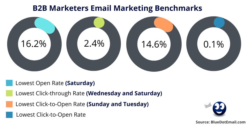 B2B Marketers Email Marketing Benchmarks